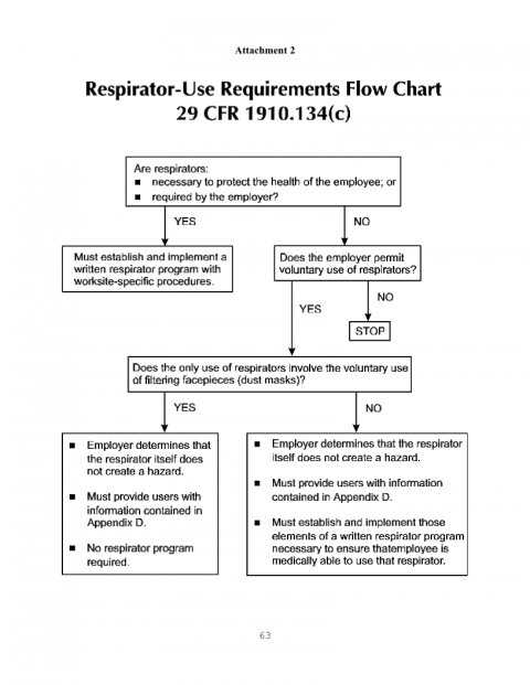 Flowchart for Respirator Use.png